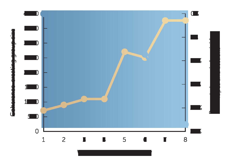 graph week number
