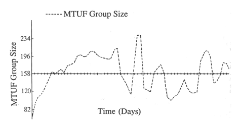 MTUF graph