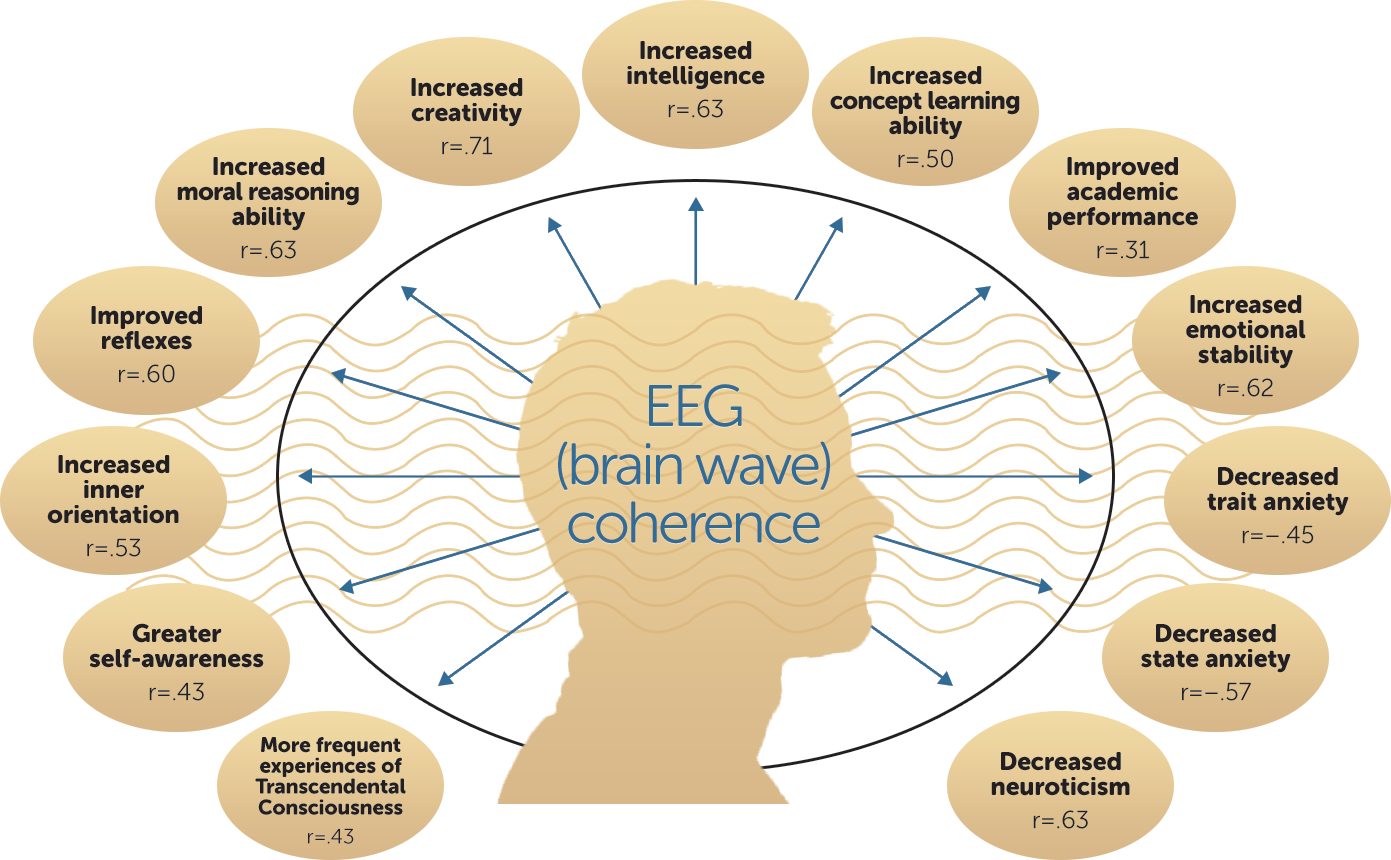 EGG-brain-wave-conhenrence