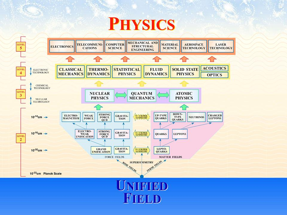 The above diagram shows how all the laws of physics emerge from the one underlying Unified Field.