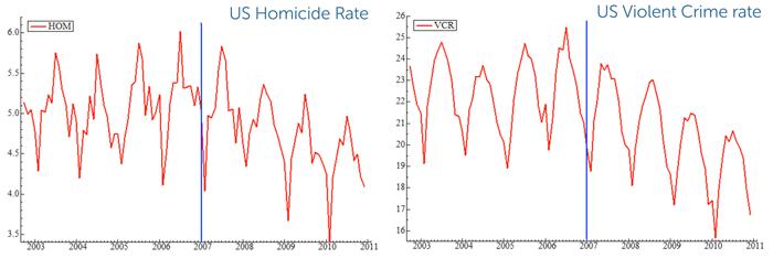 US-Homicide